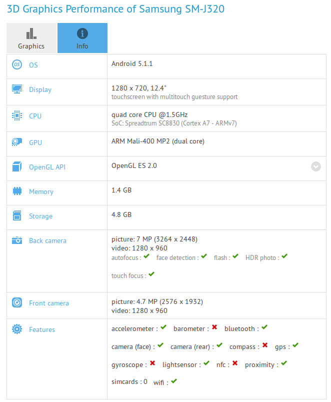 Samsung Galaxy J3 GFXBench