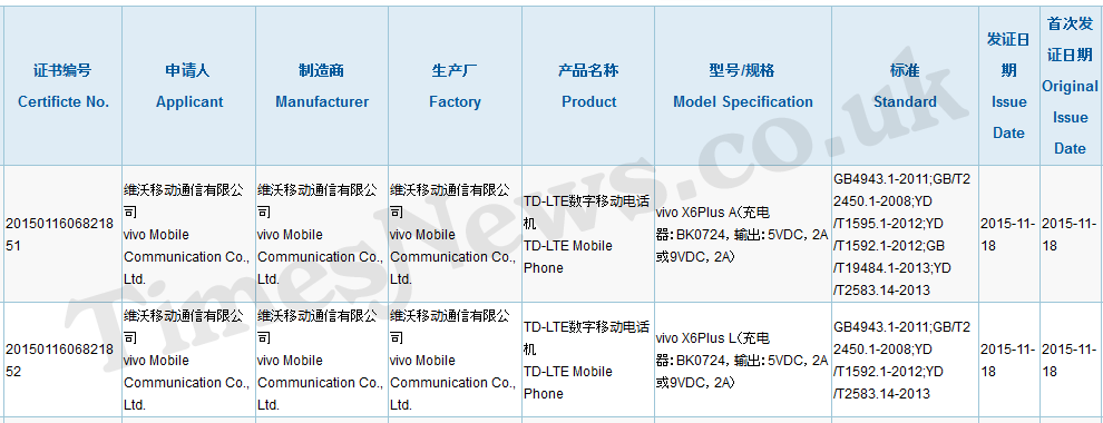 Vivo X6 Plus 3C
