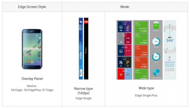 Galaxy S7 edge samsung developer leak