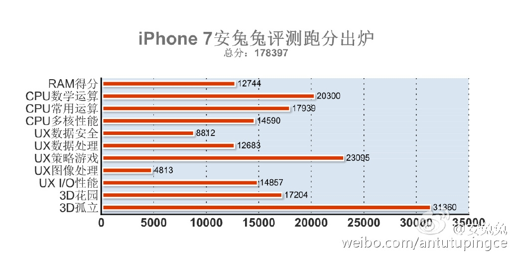 iPhone 7 AnTuTu Benchmark