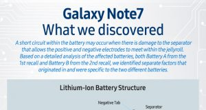 Galaxy Note7 explosion reasons